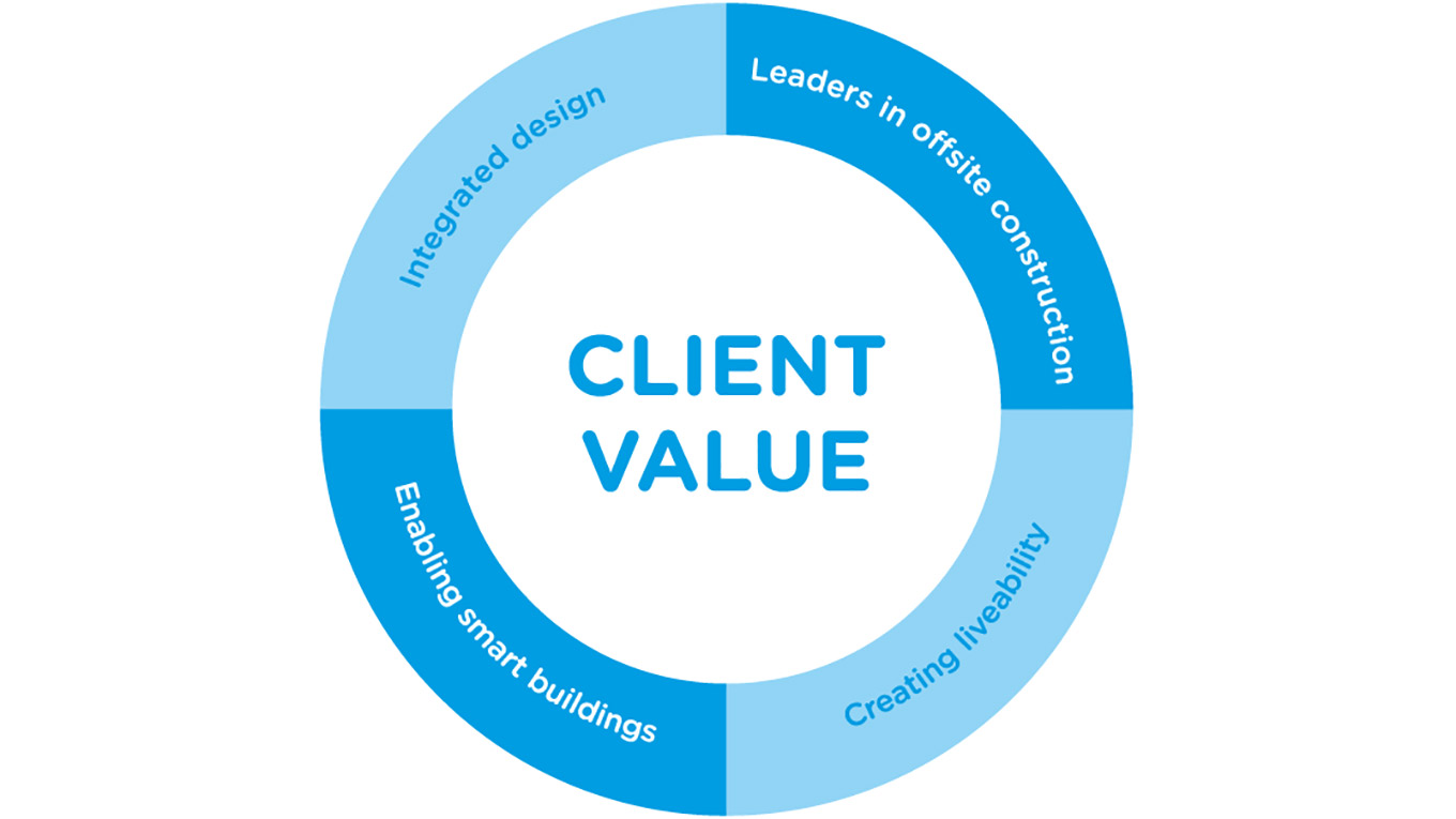 Client value